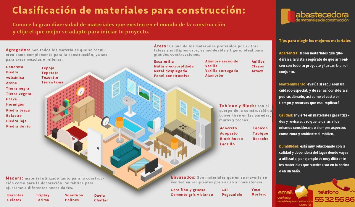 Materiales de construcci n materiales para construcci n - Materiales termicos para construccion ...